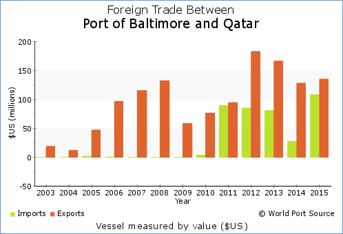 WPS - Port of Baltimore trade with Qatar